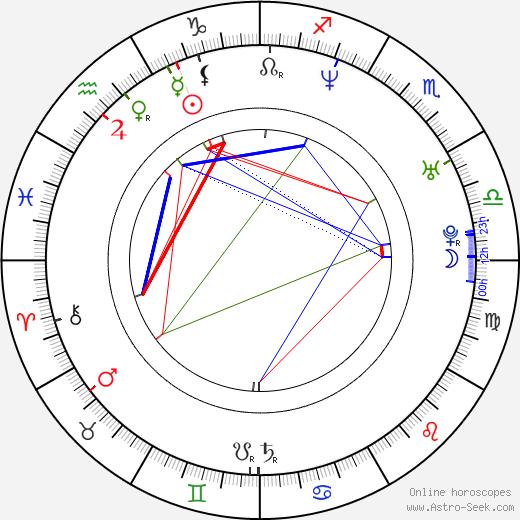 Link Baker birth chart, Link Baker astro natal horoscope, astrology