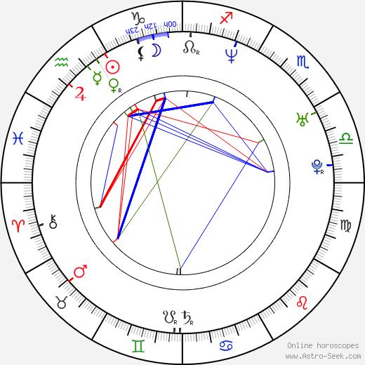 Malena Alterio день рождения гороскоп, Malena Alterio Натальная карта онлайн