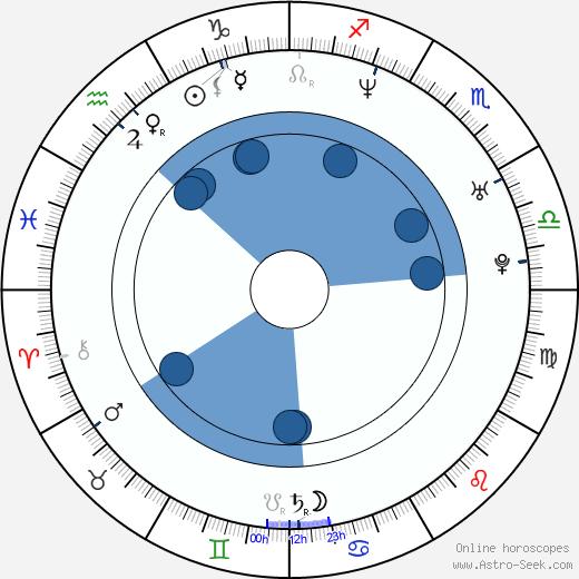 Massimo D'Anolfi wikipedia, horoscope, astrology, instagram