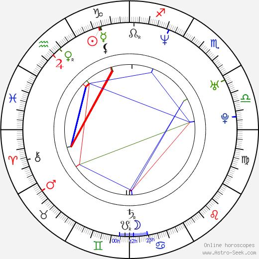 Massimo D'Anolfi birth chart, Massimo D'Anolfi astro natal horoscope, astrology