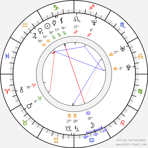 Matt Bushell birth chart, biography, wikipedia 2019, 2020