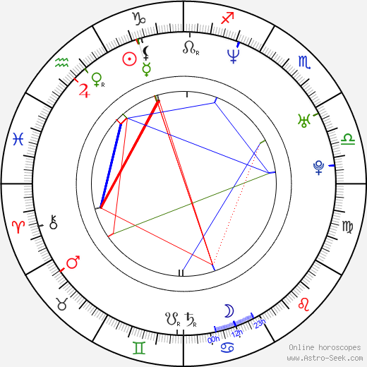 Matt Bushell birth chart, Matt Bushell astro natal horoscope, astrology