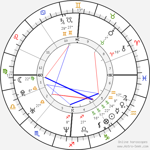 Melanie C. birth chart, biography, wikipedia 2018, 2019
