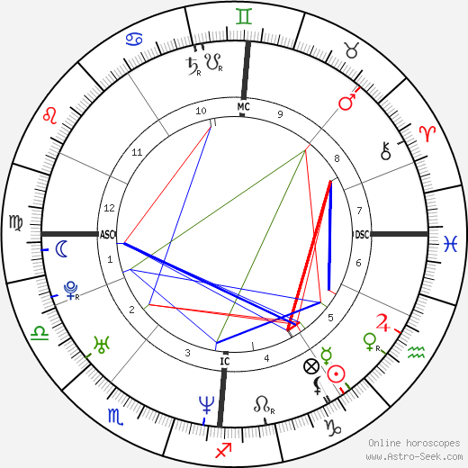 Melanie C. astro natal birth chart, Melanie C. horoscope, astrology