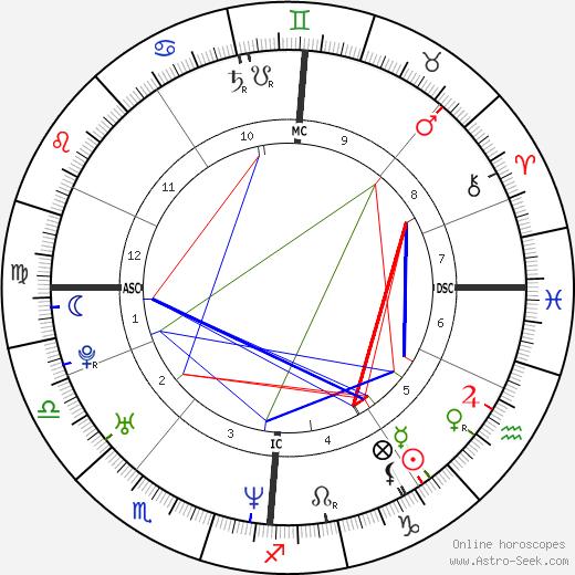 Мелани Си Melanie C. день рождения гороскоп, Melanie C. Натальная карта онлайн