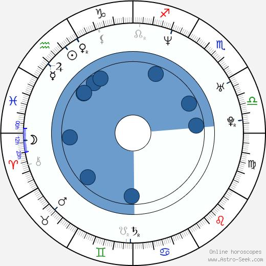 Melody Perkins wikipedia, horoscope, astrology, instagram