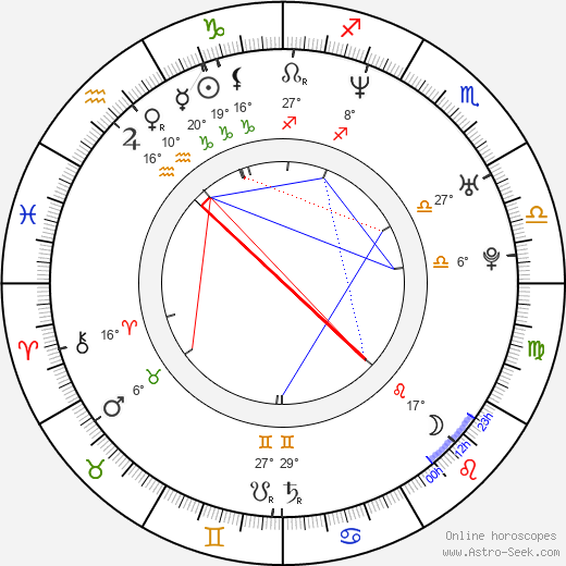 Miriam Petráňová birth chart, biography, wikipedia 2019, 2020