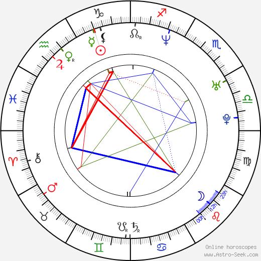 Miriam Petráňová birth chart, Miriam Petráňová astro natal horoscope, astrology