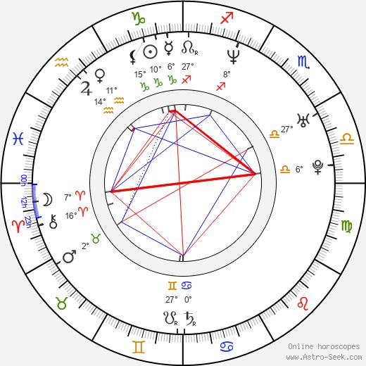 Nieves Alvarez birth chart, biography, wikipedia 2020, 2021