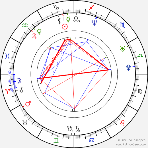 Nieves Alvarez birth chart, Nieves Alvarez astro natal horoscope, astrology