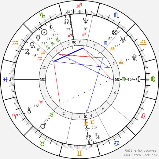 Nina Proll birth chart, biography, wikipedia 2018, 2019