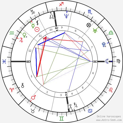 Nina Proll astro natal birth chart, Nina Proll horoscope, astrology