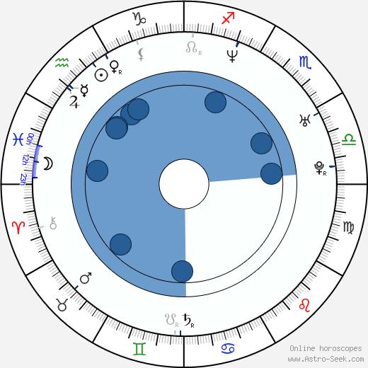 Ole Einar Bjoerndalen wikipedia, horoscope, astrology, instagram
