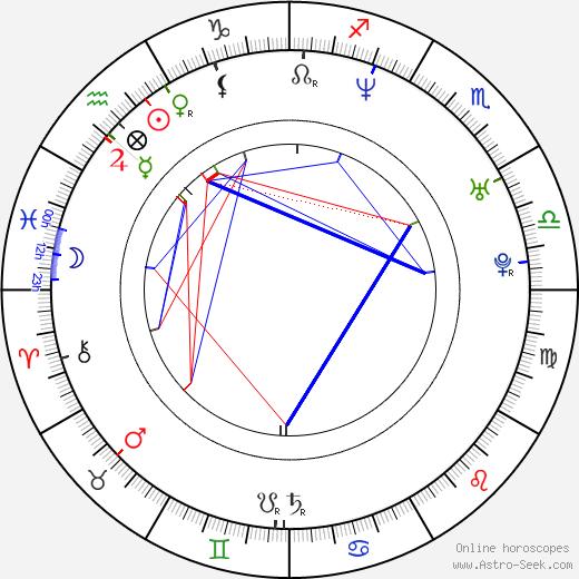 Ole Einar Bjoerndalen tema natale, oroscopo, Ole Einar Bjoerndalen oroscopi gratuiti, astrologia