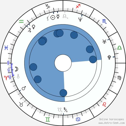 Olga Borys wikipedia, horoscope, astrology, instagram