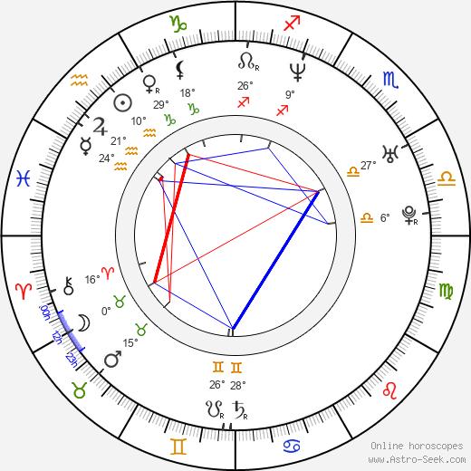 Olivia Colman birth chart, biography, wikipedia 2018, 2019