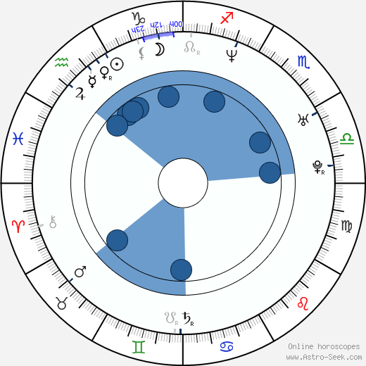 Pau Martínez wikipedia, horoscope, astrology, instagram
