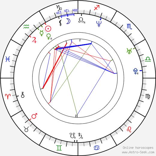 Pau Martínez birth chart, Pau Martínez astro natal horoscope, astrology