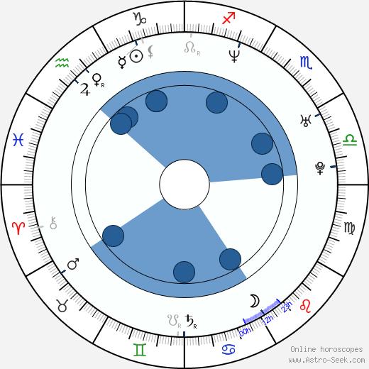 Pete Riski wikipedia, horoscope, astrology, instagram