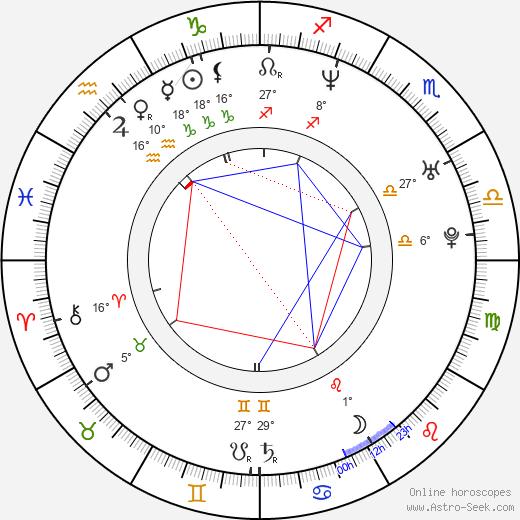 Pete Riski birth chart, biography, wikipedia 2019, 2020