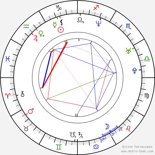 Pete Riski astro natal birth chart, Pete Riski horoscope, astrology