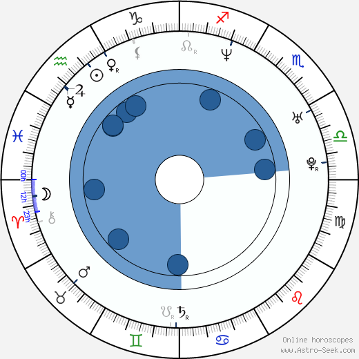 Peter Mortimer wikipedia, horoscope, astrology, instagram