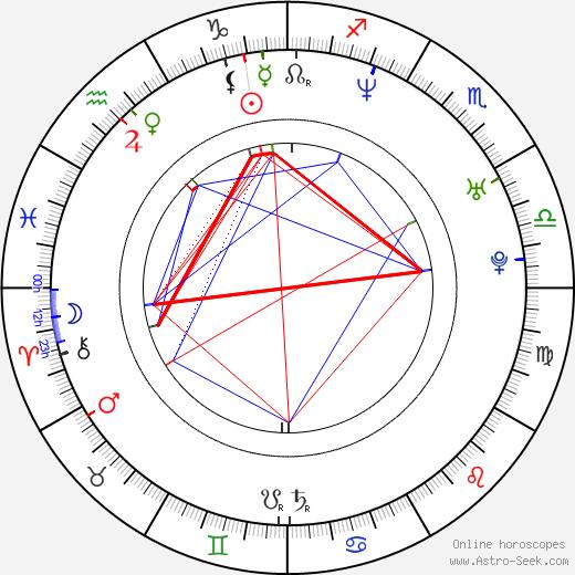 Piotr Bala birth chart, Piotr Bala astro natal horoscope, astrology