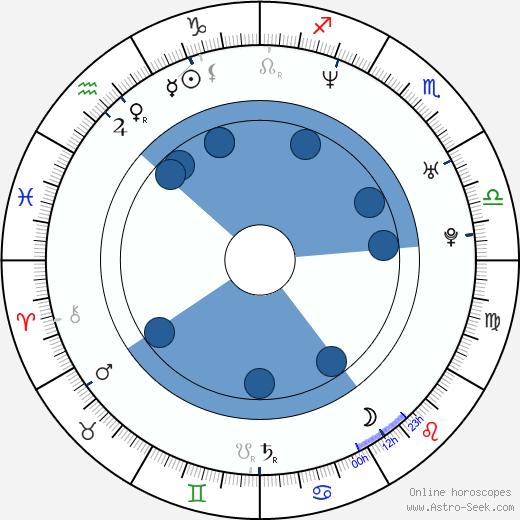 Ramon Nomar wikipedia, horoscope, astrology, instagram