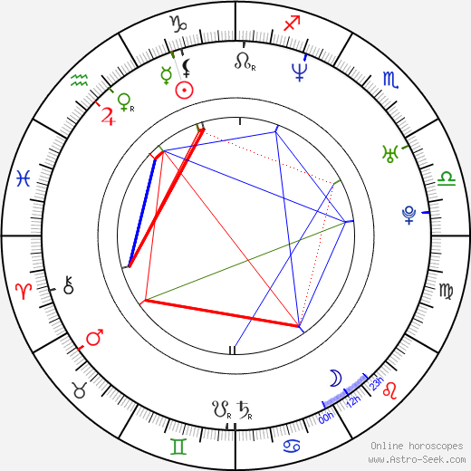 Ramon Nomar tema natale, oroscopo, Ramon Nomar oroscopi gratuiti, astrologia