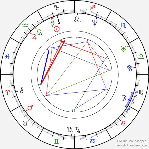 Ryli Morgan astro natal birth chart, Ryli Morgan horoscope, astrology