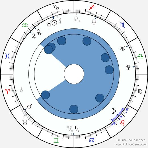 Sabrina Setlur wikipedia, horoscope, astrology, instagram