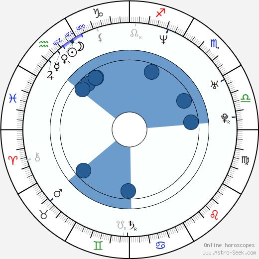 Sampsa Astala wikipedia, horoscope, astrology, instagram