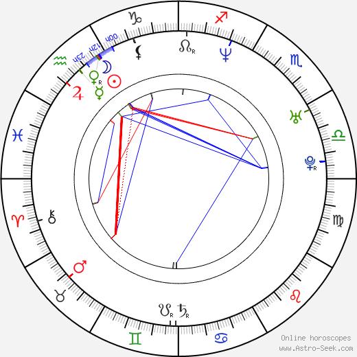 Sampsa Astala birth chart, Sampsa Astala astro natal horoscope, astrology