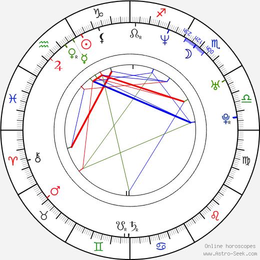 Sergey Shvydkoy astro natal birth chart, Sergey Shvydkoy horoscope, astrology