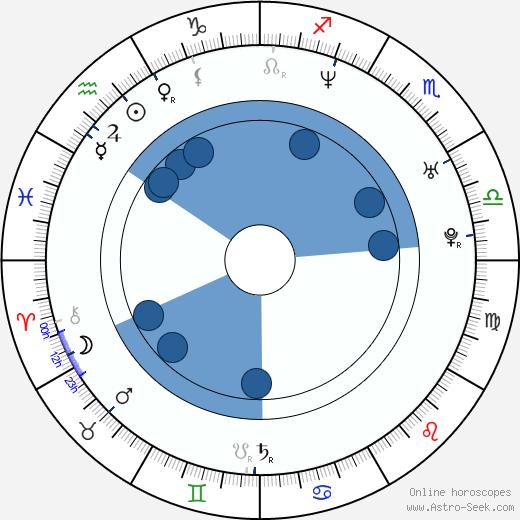 Siluck Saysanasy wikipedia, horoscope, astrology, instagram