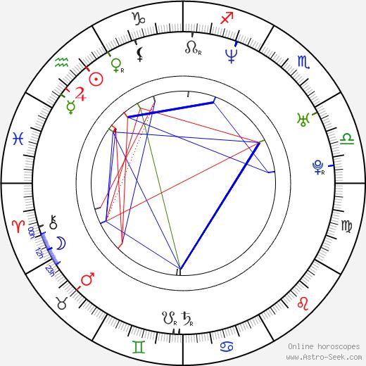Siluck Saysanasy день рождения гороскоп, Siluck Saysanasy Натальная карта онлайн