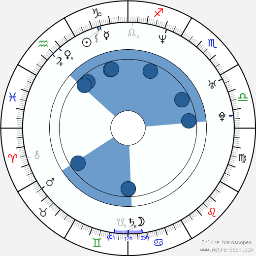 Světlana Metkina wikipedia, horoscope, astrology, instagram
