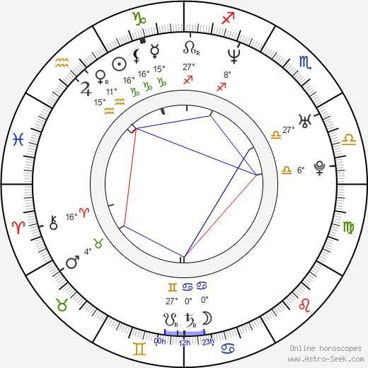 Světlana Metkina birth chart, biography, wikipedia 2019, 2020