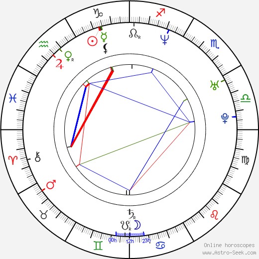 Světlana Metkina tema natale, oroscopo, Světlana Metkina oroscopi gratuiti, astrologia
