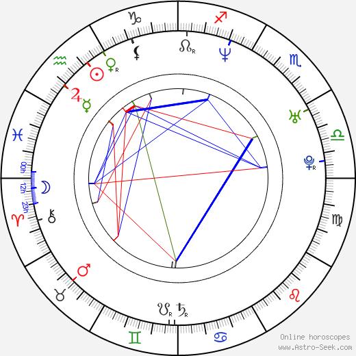 Theodora Remundová tema natale, oroscopo, Theodora Remundová oroscopi gratuiti, astrologia