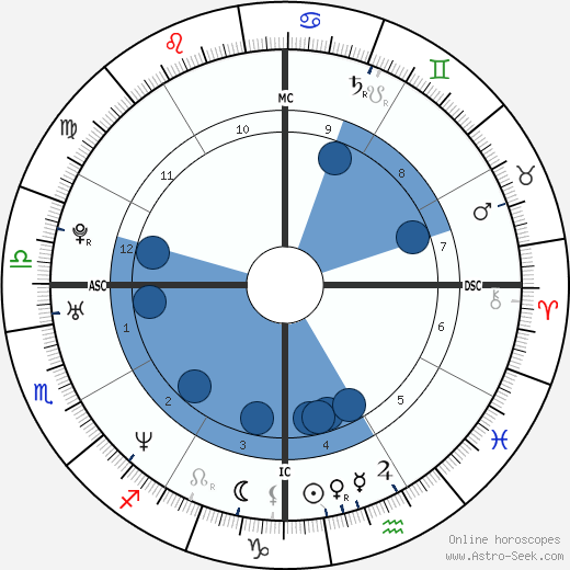 Thomas Beatie horoscope, astrology, sign, zodiac, date of birth, instagram