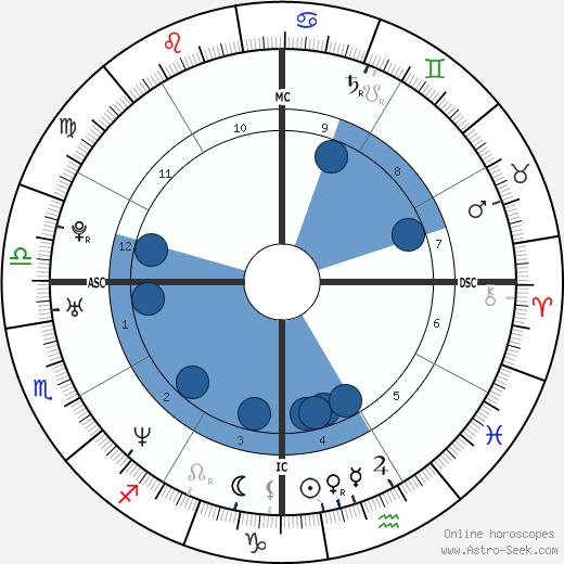 Thomas Beatie wikipedia, horoscope, astrology, instagram