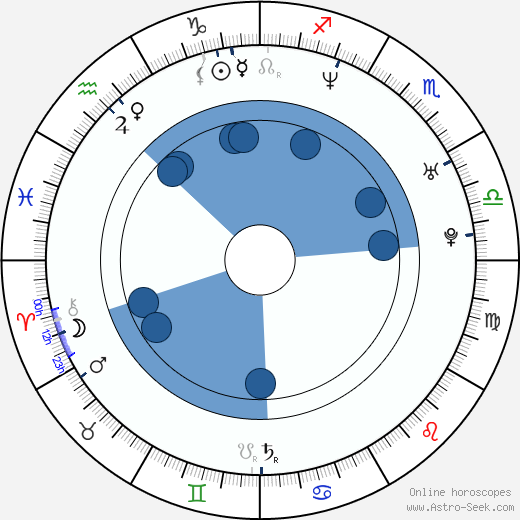 Tomáš Řepka wikipedia, horoscope, astrology, instagram