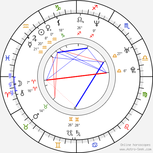 Tony Delk birth chart, biography, wikipedia 2019, 2020