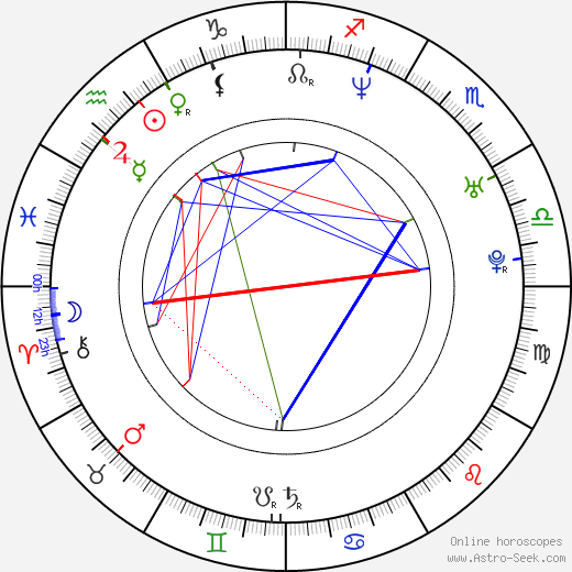 Tony Delk astro natal birth chart, Tony Delk horoscope, astrology