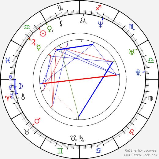 Ty Olsson birth chart, Ty Olsson astro natal horoscope, astrology