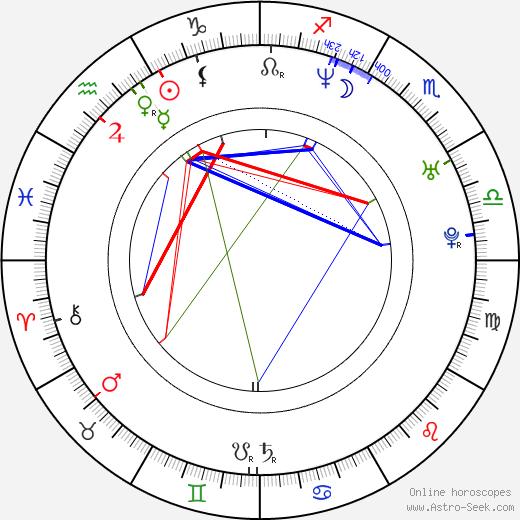 Yoshiyoshi Arakawa birth chart, Yoshiyoshi Arakawa astro natal horoscope, astrology