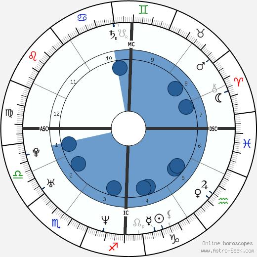 Zabine wikipedia, horoscope, astrology, instagram