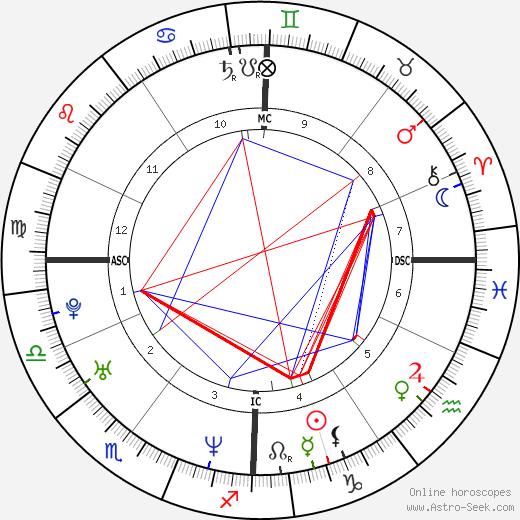 Zabine astro natal birth chart, Zabine horoscope, astrology
