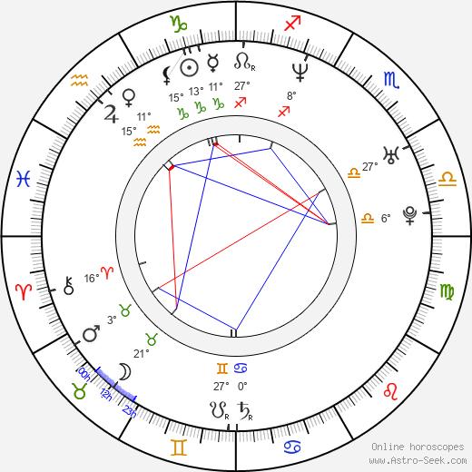 Zak Knutson birth chart, biography, wikipedia 2019, 2020